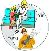 An explanation of the Masculine and Feminine side, the yin and yang.