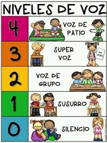 Teach and motivate your students to use different voice levels depending on the place or activity. There are 2 different colour versions.There is also a Spanish version (Niveles de voz) and a bilingual version (Voice levels bilingual) in the store. Dual Language Classroom, Bilingual Classroom, Bilingual Education, Classroom Rules, Spanish Classroom, Classroom Posters, Kindergarten Classroom, Classroom Organization, Classroom Management