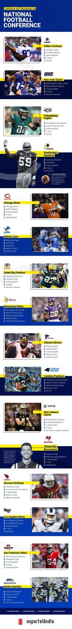 Quais são os times da NFL. Divisões da National Football Conference. NFC.  Qual o time de futebol americano mais popular. Times da NFL  história 1d4f0bc92b0