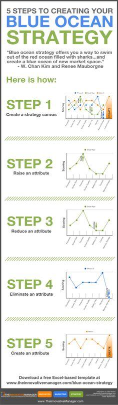 blue ocean strategy steps