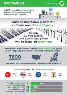 IEA raises its five-year renewable growth forecast as 2015 marks record year