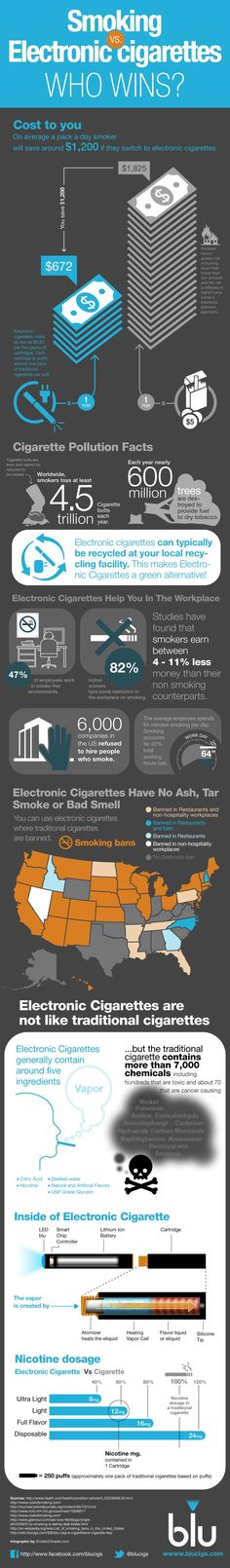 """Electronic Cigarettes are """"Hot""""- but are they better than smoking?"""