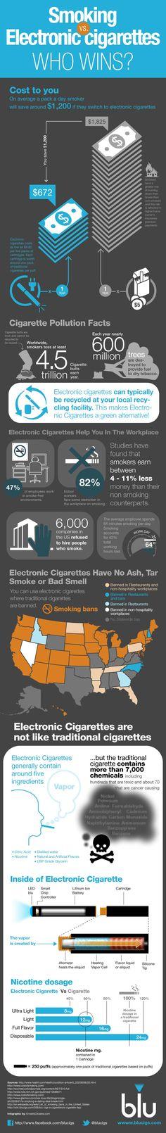 "Blu ecigs infographic ""smoking vs electronic cigarettes : who wins?"""