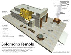 This picture gives people a visual image of what the temple of Solomon may have looked like as it was described in the Bible. Cultura Judaica, Heiliges Land, Solomons Temple, Temple Architecture, King Solomon, The Tabernacle, Patio Interior, Bible Knowledge, Scripture Study