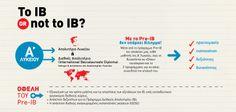 Infographic για το πρόγραμμα Pre-IB των Εκπαιδευτηρίων Δούκα