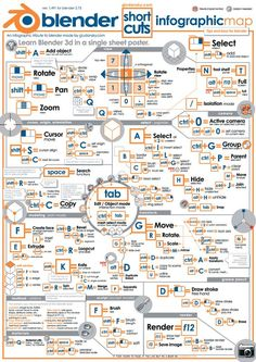 BEST) Blender Key Map Infographic | Keyboard shortcuts, Tutorials ...