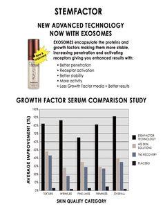osmosis stem factor chart