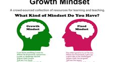 Growth Mindset A crowd-sourced collection of resources for learning and teaching. Source: Wayfaring Path