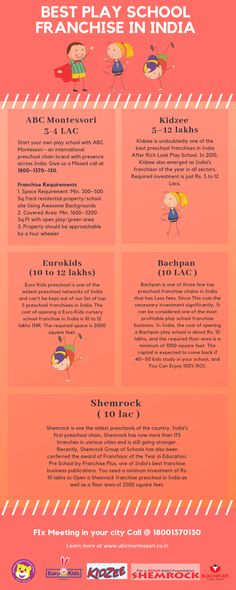 TOP 5 porfitable play school Franchise in India (Low Investment) School Site, Pre School, Best Franchise Business, International Preschool, Right To Education, Montessori Preschool, Kids Study, Nursery School, School Logo