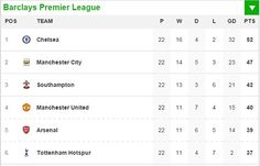 The result leaves Man City five points behind Chelsea in the Premier League title race...