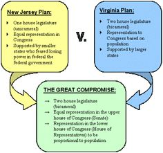 BASIC (grade 4): The Differences Between the New Jersey and the Virginia Plan, and what became known as the Connecticut Plan or Great Compromise.