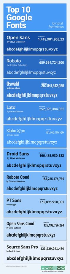 Infographic: The most popular Google Fonts (Top 10, ordered by total views)