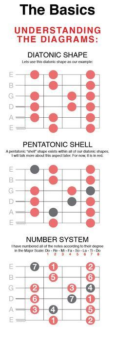 Pentatonic Scales –> Diatonic Scales –> Guitar Modes Modes are a very complicated subject to explain, particularly to new guitarist who are usually dying to learn about them. This is my best attempt to start laying down the foundation forbeginners, but also explaining the aspects of a personal system that should spark the interest of… Continue reading →