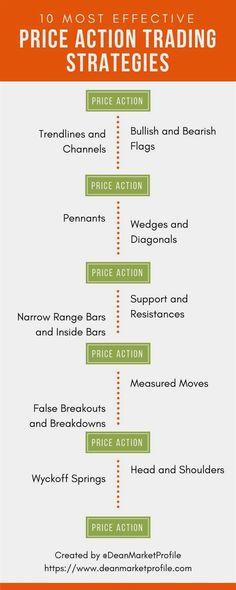 Stratégie de forex pemula