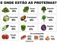 Alimentos ricos em proteína.  Saiba como fazer mais coisas em…