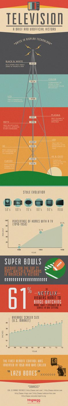 Unique Infographic Design, A Brief and Unofficial History of TV Technology #Infographic #Design