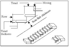 Best Stairs Open Riser Closed Treads Landings Guide To Stair 400 x 300