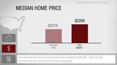 National Real Estate Numbers January 2016 USA Homes