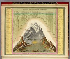 Heights Of The Principal Mountains In The World. Lengths Of The Principal Rivers In The World, S. Augustus Mitchell, 1846