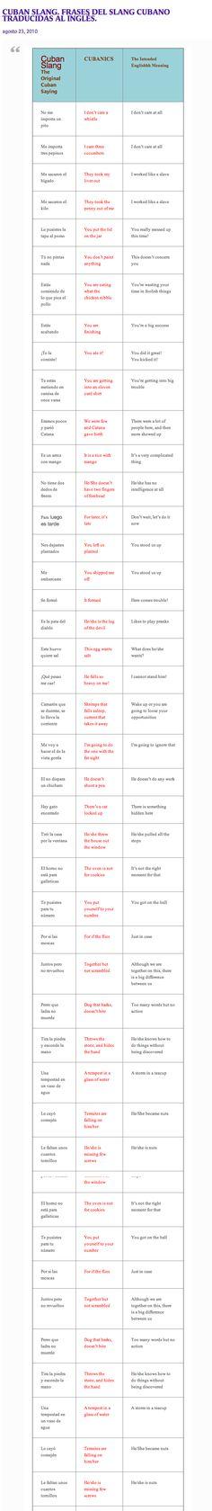 Cuban Slang: Frases del slang cubano traducidas al inglés del blog de Zoé Valdés #Cuba #Spanish #SpanishSlang