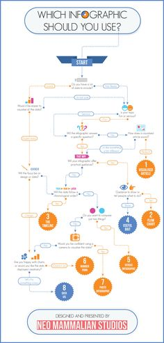 A flow chart on how to choose what kind of infographic to use.