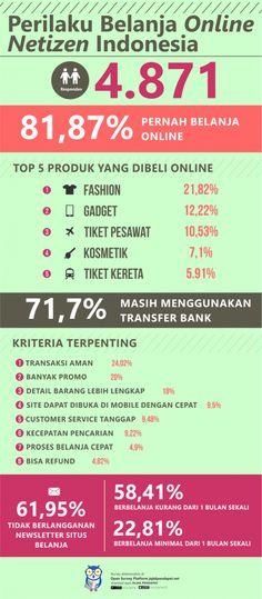 [ HASIL ] Infografis Survey Perilaku Belanja Online - JAKPAT