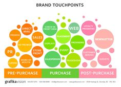 Are you touching your clients in the RIGHT SPOTS? - ByzHub.com's Blog About Business Online