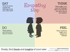 An Empathy map is a tool created to help the innovator understand better its customers. It helps him give them a more human description instead of categorizing them.
