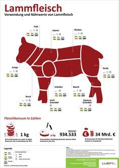 Infographie de Lusini - mouton d& viande de mouton, Schöperses ou . Gourmet Recipes, Healthy Recipes, Cute Piglets, German Language Learning, Bbq Meat, How To Eat Better, Eat Smart, Food Facts, Different Recipes