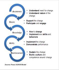 Prosci's ADKAR® Model to facilitate individual changes | Jie Chen | Pulse | LinkedIn