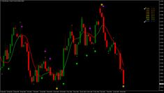 Stepma Indicator Mq4 Strategy Forex Strategies Forex Resources