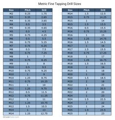 Thread Hole Size Chart Metric - A Pictures Of Hole 2018 Metric Measurement Chart, Metric Measurements, Geometric Tolerancing, Tap Chart, Learn Autocad, Formula Chart, Sheet Metal Tools, Cnc Programming, Tops
