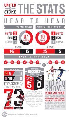 United v Stoke infographic, pre BPL home game, 26.10.2013.