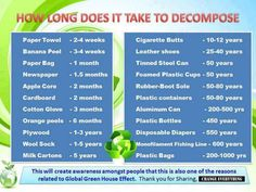 How Long Does It Take to Decompose?  A list of items and how long they take to break down and decompose.