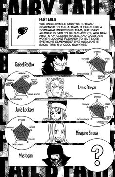 Fairy Tail team B stats<<LOVE IT!I love Erza and her team and all. These guys are way better. Switch Juvia with Erza (Juvia rocks too though) and Fairytail B would never lose Read Fairy Tail, Fairy Tail Family, Fairy Tail Manga, Fairy Tail Ships, Anime Fairy, Fairy Tail Characters, Fariy Tail, Fairy Tail Guild, Gruvia