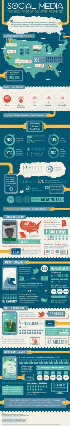 Interesting infographic of how social media is implemented during natural disasters, via @Social Worker Media Today.
