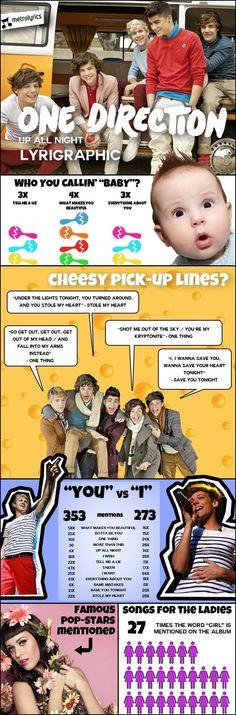 One Direction - Up All Night Lyrigraphic #Infographic    Lyrics from www.MetroLyrics.com