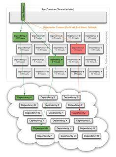 Description of netflix service arch and methods of fault-tolerance