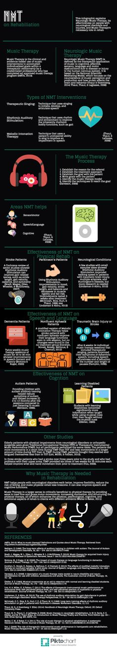 This infographic explains Neurologic Music Therapy, its effectiveness on people with neurological disorders and injuries, and Music Therapy's necessary role in rehab.  Credit goes to: http://jdhogue.weebly.com/music-therapy.html