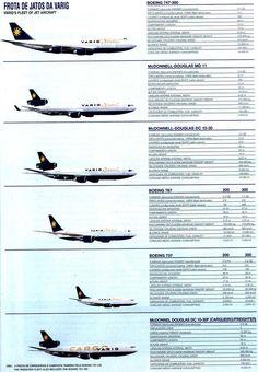 VARIG fleet