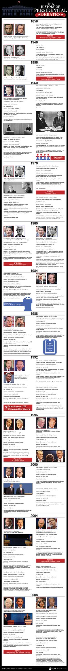 A Look At The History Of Presidential Debates - ABC News