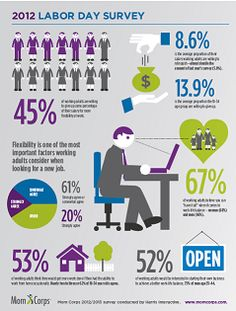 Mom Corps 2012 Labor Day Survey Infographic on flexible work habits and what people are willing to do to gain workplace flexibility. Organization Lists, Job Search Tips, Work Family, Paid Surveys, Flexible Working, Work Life Balance, Financial Literacy, Sociology, Workplace