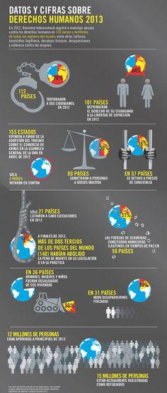 Infografia derechos humanos 2013