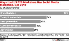 Website and Email Critical B2B Investments - eMarketer