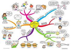 Mapa mental para tu motivación #infografia #infographic