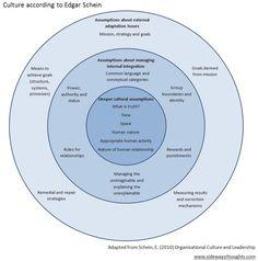 Organisational culture defined, courtesy of Edgar Schein