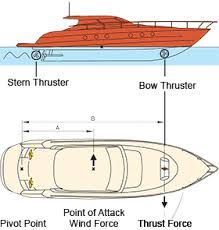 wiring diagram for typical bow thruster installation. Black Bedroom Furniture Sets. Home Design Ideas