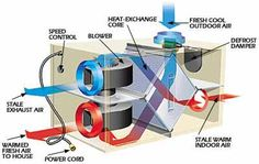 How It Works: Heat Recovery Ventilator  - PopularMechanics.com