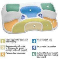 CPAP Pillow - think I need one