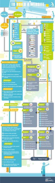 Hola: Una infografía con un esquema para construir tu sitio web. Un saludo Created by Infographic Design Team